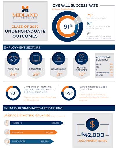 Undergraduate Outcomes Report